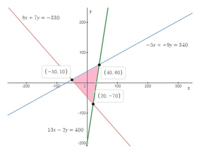 у 8x +7y=-330 200 -5x+9y340 100 (-50, 10) (40, 60) 300 х -100 100 200 200 (20, -т0) -100 13x 2y 400 200