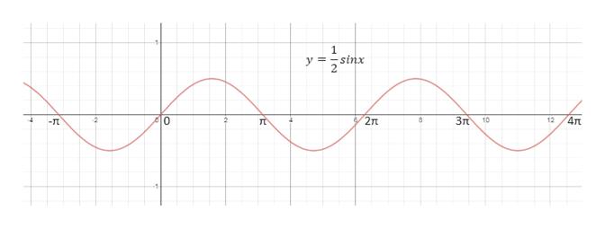 1 y=sinx 4л 6/2 Зл 0 2 10 12 -Tt л