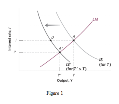 LM 4 4- IS IS (for T'>T) Y (for T Y Output, Y Figure Interest rate, i