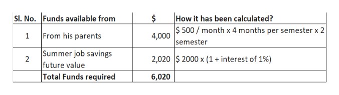 How it has been calculated? SI. No. Funds available from 4,000 $500 month x 4 months per semester x 2 semester From his parents 1 |Summer job savings 2,020 $ 2000 x (1 interest of 1%) 2 future value Total Funds required 6,020