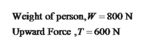 Weight of person,W = 800 N Upward Force ,T= 600 N