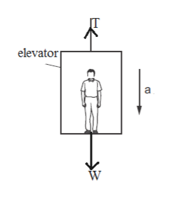 elevator a W