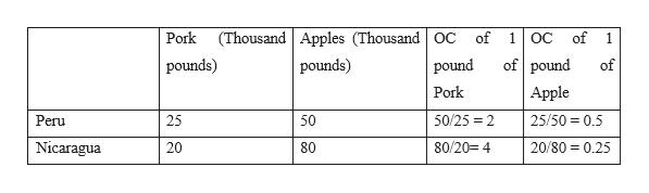 (Thousand Apples (Thousand OC Pork of of 1 OC 1 of pound pounds) pounds) pound of Apple Pork 50/25 2 25/50 0.5 Peru 25 50 Nicaragua 80/20 4 20/80 0.25 20 80