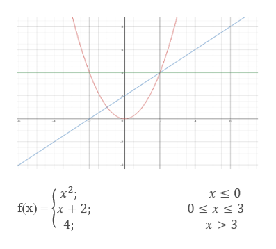 x2; f(x)x 2 x 0 0 x3 4; x > 3