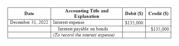 Accounting Title and Explanation Debit (S) Credit (S) Date December 31, 2022 Interest expense $135,000 Interest payable on bonds (To record the interest expense) $135,000