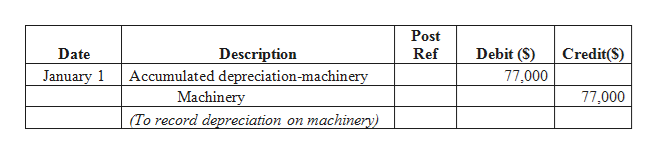 Post Ref Debit (S) Date Description Accumulated depreciation-machinery Machinery (To record depreciation on machinery) Credit(S) January 1 77,000 77,000