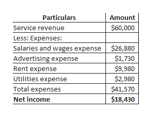 Particulars Amount Service revenue Less: Expenses: Salaries and wages expense Advertising expense Rent expense Utilities expense Total expenses $60,000 $26,880 $1,730 $9,980 $2,980 $41,570 $18,430 Net income