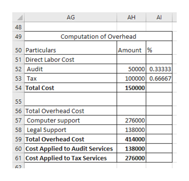AG AH Al 48 Computation of Overhead 49 50 Particulars 51 Direct Labor Cost Amount % 50000 0.33333 52 Audit 53 Tax 54 Total Cost 100000 0.66667 150000 55 56 Total Overhead Cost 57 Computer support 58 Legal Support Total Overhead Cost 60 Cost Applied to Audit Services 61 Cost Applied to Tax Services 276000 138000 414000 138000 276000