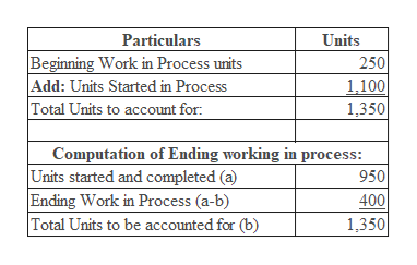 Particulars Units Beginning Work in Process units Add: Units Started in Process Total Units to account for 250 1,100 1,350 Computation of Ending working in process: Units started and completed (a) Ending Work in Process (a-b) Total Units to be accounted for (b) 950 400 1,350