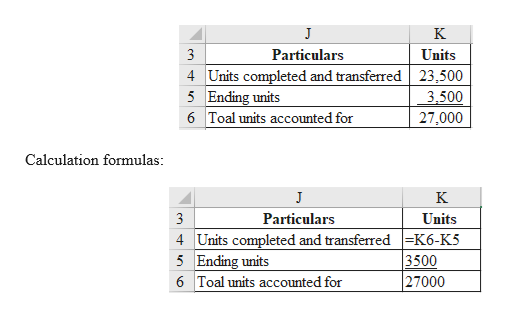 J K Units 3 Particulars 4 Units completed and transferred 23,500 5 Ending units 3,500 6 Toal units accounted for 27,000 Calculation formulas J K Units 3 Particulars 4 Units completed and transferred K6-K5 5 Ending units 6 Toal units accounted for 3500 27000