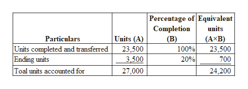 Percentage of Equivalent Completion units Units (A) Particulars (B) 100% (AxB) 23,500 Units completed and transferred Ending units Toal units accounted for 23,500 3,500 700 20% 27,000 24,200