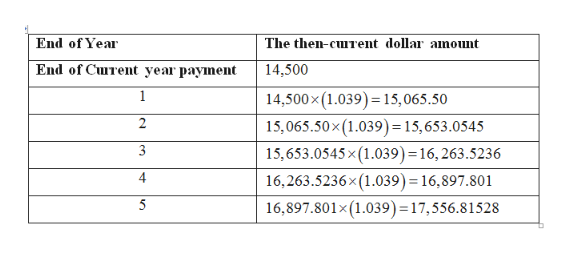 The then-curent dollar anoumt End of Year End of Curent year payment 14,500 14,500x (1.039)15,065.50 1 2 15,065.50x (1.039) = 15, 653.0545 3 15,653.0545 x (1.039) = 16, 263.5236 4 16,263.5236x(1.039) = 16,897.801 16,897.801x (1.039) = 17, 556.8 1528