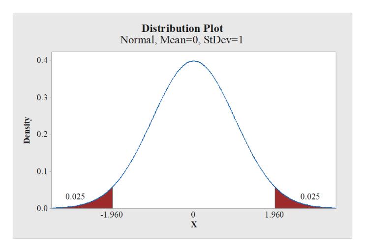Distribution Plot Normal, Mean 0, StDev=1 0.4 0.3 0.2 0.1 0.025 0.025 0.0 -1.960 1.960 0 X Density
