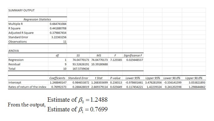 SUMMARY OUTPUT Regression Statistics Multiple R R Square Adjusted R Square 0.664741084 0.441880708 0.379867454 Standard Error 3.22363256 Observations 11 ANOVA Significance F df SS MS Regression 1 74.04770173 74.04770173 7.125585 0.025648537 Residual 9 93.52626191 10.39180688 Total 10 167.5739636 Coefficients Standard Error Lower 95% Upper 95 % t Stat P-value Lower 90.0 % Upper 90.0 % 1.248840147 Intercept 0.984653872 1.268303699 0.236513 -0.978601661 3.476281956 -0.556141599 3.053821893 Rates of return of the index 0.288428019 2.669379114 0.025649 0.117454221 142239324 0.241202598 1.298644862 0.76992373 Estimate of Bo= 1.2488 Estimate of B 0.7699 From the output,