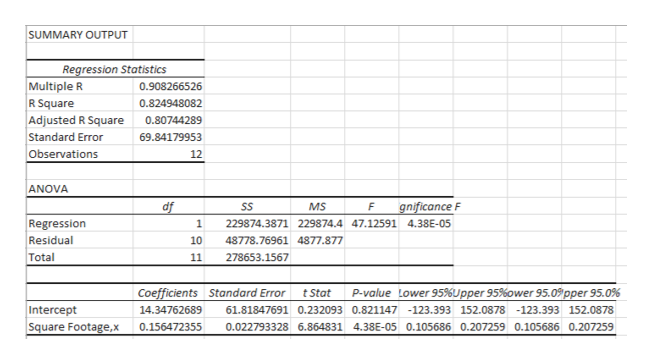 SUMMARY OUTPUT Regression Statis tics Multiple R R Square 0.908266526 0.824948082 Adjusted R Square Standard Error Observations 0.80744289 69.84179953 12 ANOVA df SS MS gnificance F F Regression Residual 1 229874.3871 229874.4 47.12591 4.38E-05 10 48778.76961 4877.877 Total 11 278653.1567 Lower 95%Upper 95 % ower 95.0pper 95.0% Coefficients Standard Error P-value t Stat Intercept Square Footage,x 14.34762689 61.81847691 0.232093 0.821147 -123.393 152.0878 -123.393 152.0878 0.156472355 0.022793328 6.864831 4.38E-05 0.105686 0.207259 0.105686 0.207259