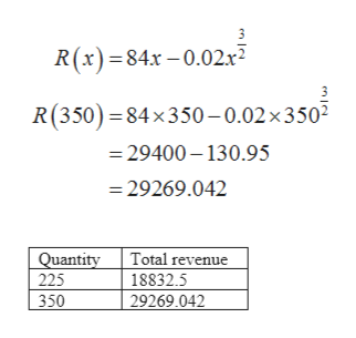 R(x) 84x-0.02x R(350) 84x350-0.02x 3 50 29400-130.95 29269.042 Total revenue Quantity 225 18832.5 29269.042 350