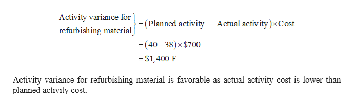 Activity variance for refurbishing material (Planned activity - Actual activity)x Cost =(40-38)x$700 -$1400 F Activity variance for refurbishing material is favorable as actual activity cost is lower than planned activity cost