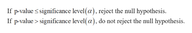 If p-value significance level(a), reject the null hypothesis If p-value> significance level(a), do not reject the null hypothesis