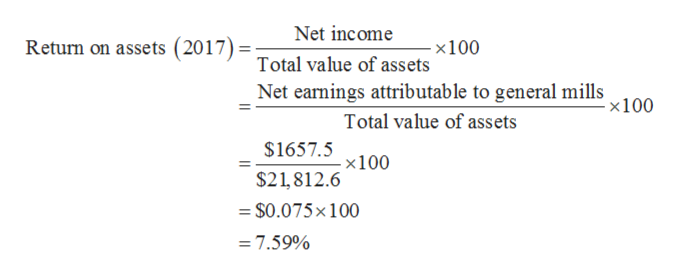 Net income Return on assets (2017)-Total value of assets -x100 Net earnings attributable to general mills -x100 Total value of assets $1657.5100 $21,812.6 $0.075x100 = 7.59%