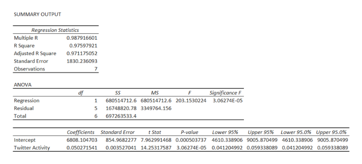 SUMMARY OUTPUT Regression Statistics Multiple R 0.987916601 R Square 0.97597921 Adjusted R Square 0.971175052 Standard Error 1830.236093 Observations 7 ANOVA Significance F df SS MS Regression 1 680514712.6 680514712.6 203.1530224 3.06274E-05 Residual 5 16748820.78 3349764.156 Total 6 697263533.4 Coefficients Standard Error t Stat P-value Lower 95% Lower 95.0% Upper 95.0 % Upper 95% 6808.104703 Intercept 854.9682277 7.962991468 0.000503737 4610.338906 9005.870499 4610.338906 9005.870499 Twitter Activity 0.050271541 0.003527041 14.25317587 3.06274E-05 0.041204992 0.059338089 0.041204992 0.059338089