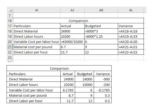 AI AJ AK AL 7 16 Comparison Actual 17 Particulars 18 Direct Material 19 Direct Labor hours 20 Variable Cost per labor hour -63000/10200 6 21 Material cost per pound 22 Direct Labor per hour Budgeted Variance 24900 -8000* 3 =AK18-AJ18 -8000*1.25 -AK19-AJ19 10200 -AK20-AJ20 -AK21-AJ21 8.7 9 11.7 12 -AK22-AJ22 23 Comparison Actual Budgeted Variance Particulars Direct Material 24900 24000 -900 Direct Labor hours -200 10200 10000 Variable Cost per labor hour -0.1765 6.1765 6 Material cost per pound Direct Labor per hour 8.7 0.3 11.7 12 0.3