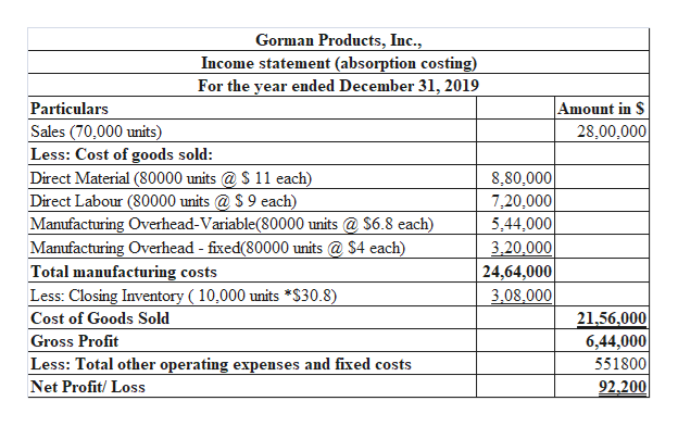 Gorman Products, Inc., Income statement (absorption costing) For the year ended December 31, 2019 Amount in S 28,00,000 Particulars Sales (70,000 units) Less: Cost of goods sold: Direct Material (80000 units@ S 11 each) Direct Labour (80000 units@ S 9 each) Manufacturing Overhead-Variable(80000 units@ S6.8 each) Manufacturing Overhead - fixed(800000 units @ $4 each) Total manufacturing costs Less: Closing Inventory ( 10,000 units*S30.8) 8,80,000 7,20,000 5,44,000 3,20,000 24,64,000 3,08,000 21,56,000 6,44,000 551800 92.200 Cost of Goods Sold Gross Profit Less: Total other operating expenses and fixed costs Net Profit/ Loss