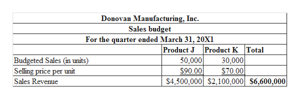 Donovan Manufacturing, Inc. Sales budget For the quarter ended March 31, 20X1 Product J Product K Total 30,000 S70.00 $4,500,000 S2,100,000| S6,600,000 Budgeted Sales (in units) 50,000 Selling price per unit $90.00 Sales Revenue