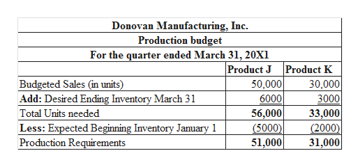 Donovan Manufacturing, Inc Production budget For the quarter ended March 31, 20X1 Product J Product K 50,000 6000 56,000 (5000) 51,000| Budgeted Sales (in units) Add: Desired Ending Inventory March 31 30,000 3000 33,000 (2000) 31,000 Total Units needed Less: Expected Beginning Inventory January 1 Production Requirements
