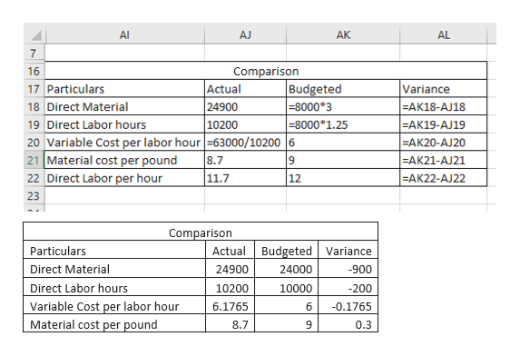 Al AJ AK AL 7 16 Comparison Actual 24900 Budgeted -8000*3 17 Particulars Variance -AK18-AJ18 18 Direct Material -8000*1.25 10200 -AK19-AJ19 19 Direct Labor hours 20 Variable Cost per labor hour -63000/10200 6 21 Material cost per pound 22 Direct Labor per hour AK20-AJ20 -AK21-AJ21 8.7 11.7 -AK22-AJ22 12 23 Comparison Actual Budgeted Variance Particulars Direct Material 24000 24900 900 Direct Labor hours -200 10200 10000 Variable Cost per labor hour Material cost per pound 6.1765 6 -0.1765 8.7 9 0.3