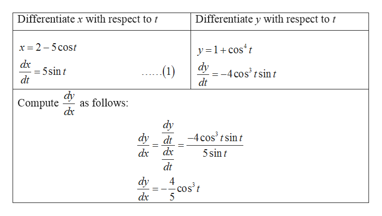 Differentiate x with respect to t Differentiate y with respect to t x 2 5 cost y=1cost dx = 5sin t dt dy (1) =-4 cos3 tsint dt dy as follows dr Compute dy -4 cos3 t sin t dy dt dx dx 5 sin t dt dy 4 cos't 5 dx