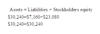 Assets Liabilities Stockholders equity S30,240-S7,160+S23,080 S30,240=S30,240