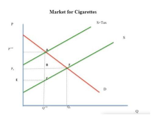 Market for Cigarettes S Tax P p E D