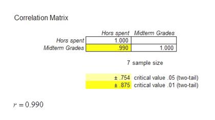 Correlation Matrix Hors spent Midterm Grades 1.000 990 Hors spent Midterm Grades 1.000 7 sample size 754 critical value 05 (two-tail) 875 critical value 01 (two-tail) r = 0.990