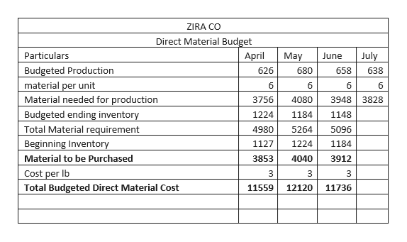 ZIRA CO Direct Material Budget Particulars April July May June Budgeted Production material per unit Material needed for production Budgeted ending inventory Total Material requirement Beginning Inventory Material to be Purchased 626 680 658 638 6 6 6 6 3756 4080 3948 3828 1224 1184 1148 4980 5264 5096 1127 1224 1184 3853 4040 3912 Cost per lb 3 3 3 Total Budgeted Direct Material Cost 11559 12120 11736