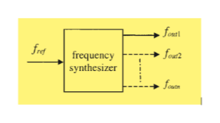 fonert fret fou? frequency synthesizer fout