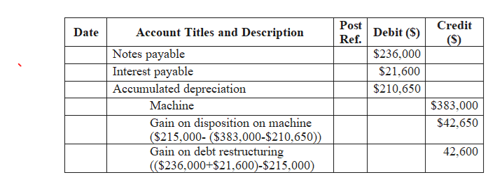 Post Credit Debit (S) Account Titles and Description Date (S) Ref. Notes payable $236,000 Interest payable Accumulated depreciation $21,600 $210,650 Machine $383,000 Gain on disposition on machine ($215,000- ($383,000-$210,650)) Gain on debt restructuring (($236,000+$21,600)-$215,000) $42,650 42,600