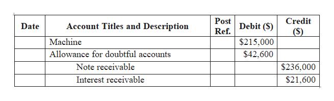Post Credit Debit (S) Account Titles and Description Date (S) Ref. Machine $215,000 $42,600 Allowance for doubtful accounts Note receivable $236,000 Interest receivable $21,600