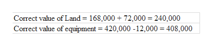 Correct value of Land= 168,000 72,000 240,0000 Correct value of equipment 420,000 -12,000 408,000