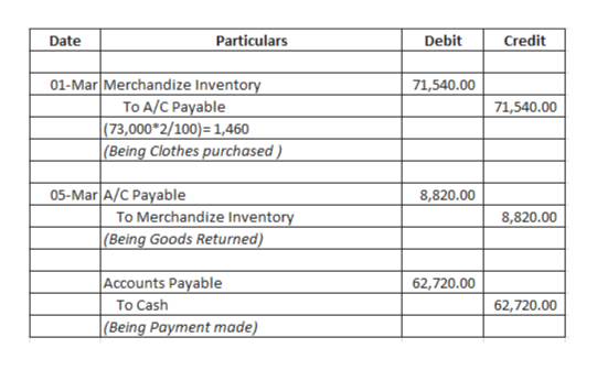 Particulars Debit Credit Date 01-Mar Merchandize Inventory To A/C Payable |(73,000*2/100) = 1,460 (Being Clothes purchased) 71,540.00 71,540.00 05-Mar A/C Payable 8,820.00 To Merchandize Inventory (Being Goods Returned) 8,820.00 Accounts Payable 62,720.00 To Cash 62,720.00 |(Being Payment made)