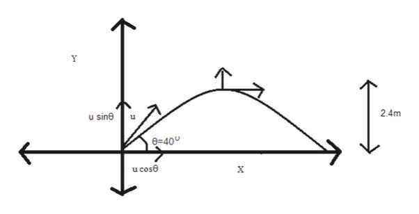 u sine 2.4m 6=40 u cose X bd