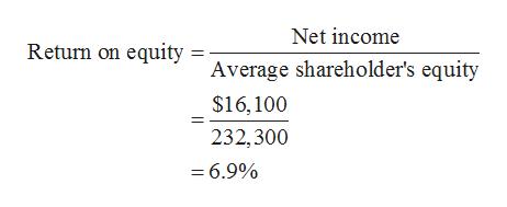 Net income Return on equity = Average shareholder's equity $16,100 232,300 = 6.9%