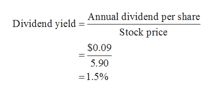 Annual dividend per share Dividend yield Stock price $0.09 5.90 =1.5%