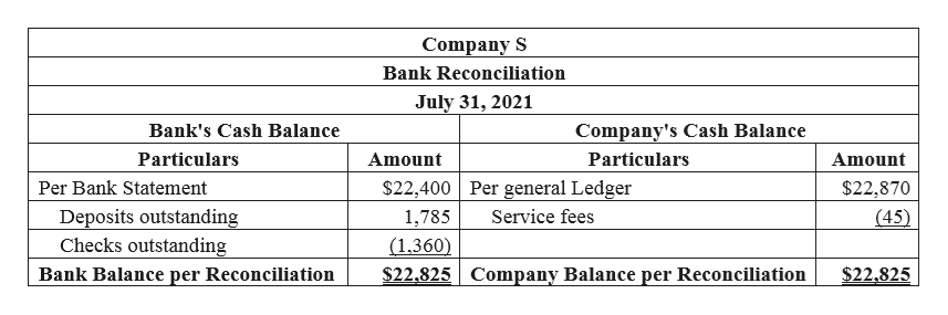 Company S Bank Reconciliation July 31, 2021 Bank's Cash Balance Company's Cash Balance Particulars Particulars Amount Amount $22,400 Per general Ledger Per Bank Statement $22,870 Deposits outstanding Checks outstand (45) 1,785 Service fees (1.360) $22,825 Company Balance per Reconciliation $22.825 Bank Balance per Reconciliation