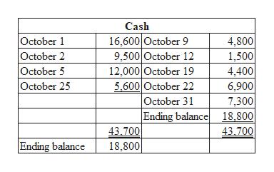 Cash 16,600 October 9 9,500 October 12 12,000 October 19 5,600 October 22 October 31 Ending balance 43.700 October 1 October 2 October 5 October 25 4,800 1,500 4,400 6,900 7,300 18,800| 43.700 Ending balance 18,800