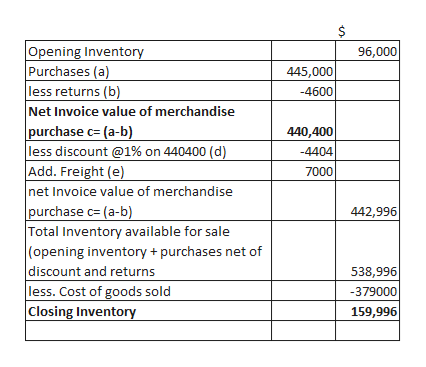 $ Opening Inventory Purchases (a) less returns (b) Net Invoice value of merchandise purchase c= (a-b) less discount @1% on 440400 (d) Add. Freight (e) |net Invoice value of merchandise purchase c= (a-b) Total Inventory available for sale (opening inventory purchases net of |discount and returns less. Cost of goods sold Closing Inventory 96,000 445,000 -4600 440,400 -4404 7000 442,996 538,996 -379000 159,996