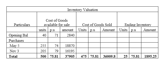 Inventory Valuation Cost of Goods available for sale units p.u Cost of Goods Sold Units p.u Ending Inventory Units p.u Particulars Amount Amount amount Opening Bal Purchases May 5 40 71 2840 255 74 18870 205 Nov 3 79 16195 25 75.81 500 75.81 475 75.81 Total 36009.8 1895.25 37905