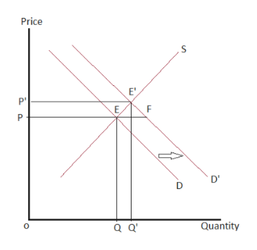 Price E' F D' Quantity Q Q O.