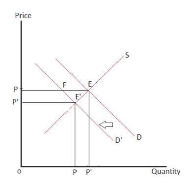 Price Е, P ЕX PV D D' Quantity Р P LL