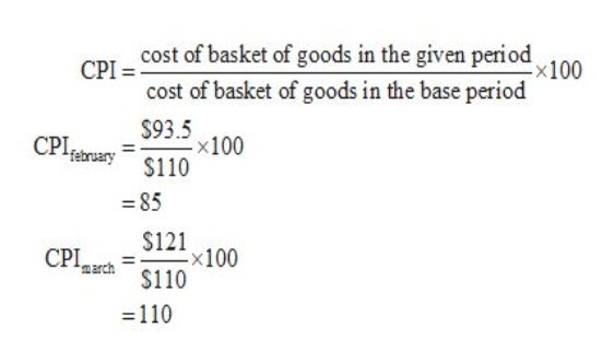 cost of basket of goods in the given period СРI . cost of basket of goods in the base period x100 $93.5 x100 $110 СРI, february 85 $121 x100 $110 CPI, march 110