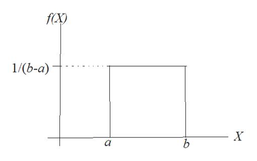 f(X) 1/(Ь-а) X b а
